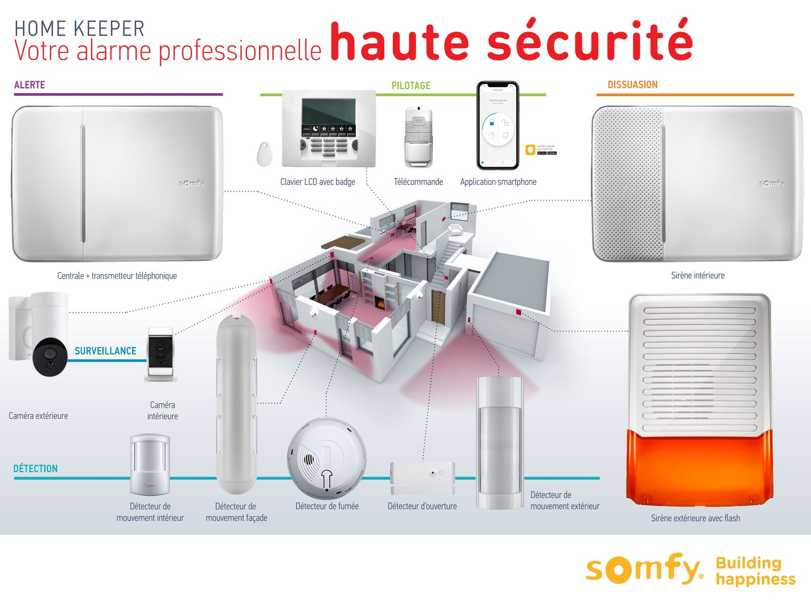 flyer alarme somfy